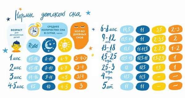 Сколько должен спать ребенок в 5 месяцев