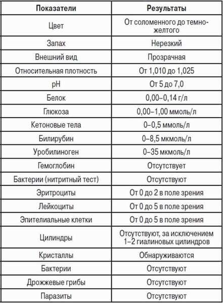 В таблице вы можете увидеть, какой должна быть норма лейкоцитов в моче при беременности, а также иные показатели.