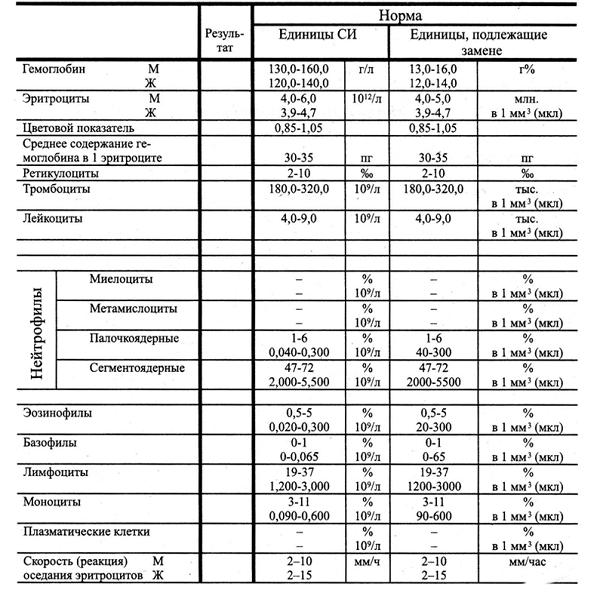 Лабораторные анализы при бронхите: СОЭ и другие показатели