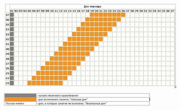все о том сколько дней живет яйцеклетка после овуляции