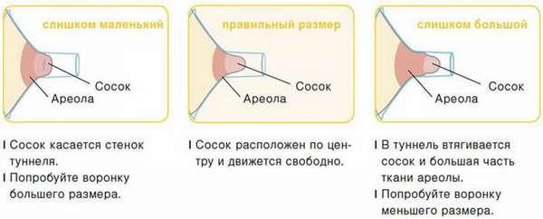 Накладки для грудного вскармливания: плюсы и минусы