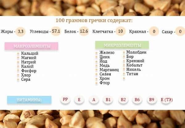 содержание элементов в гречке